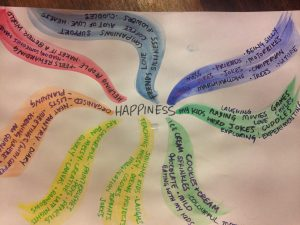 mind mapping, creative